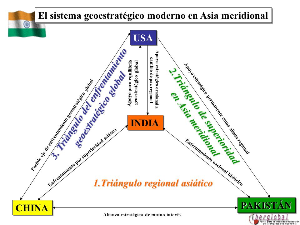 El sistema geoestratégico moderno en Asia meridional
