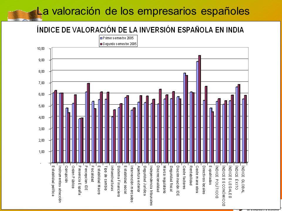 La valoración de los empresarios españoles