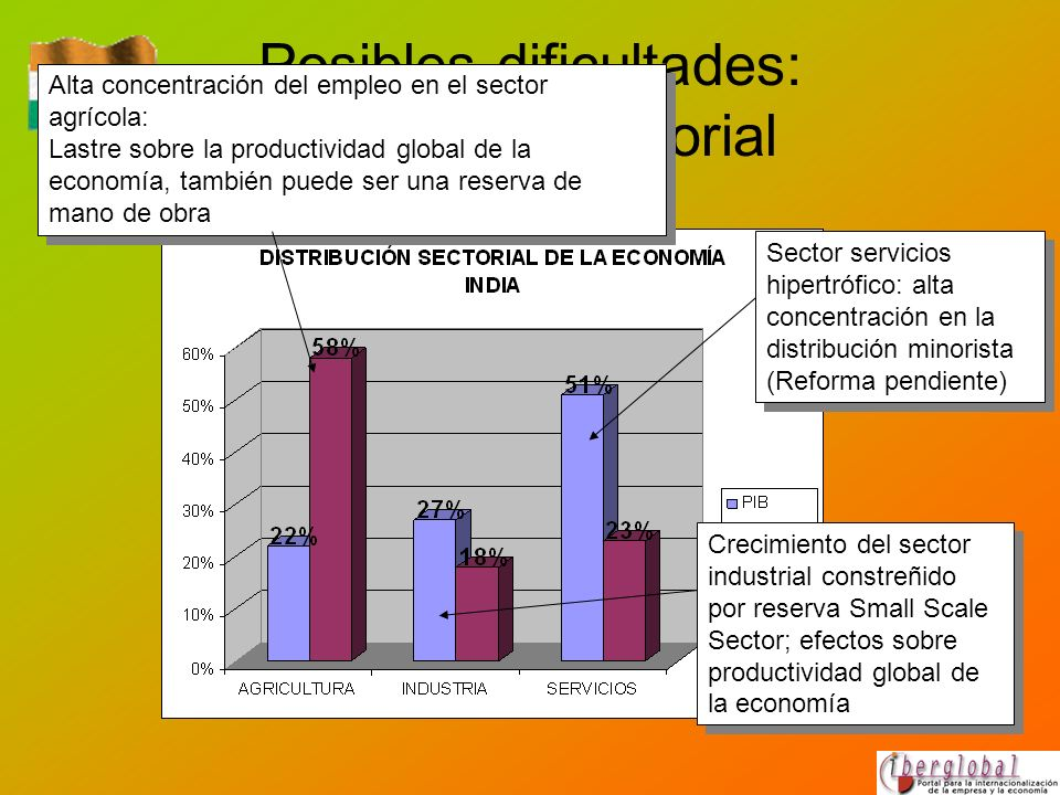 Posibles dificultades: estructura sectorial