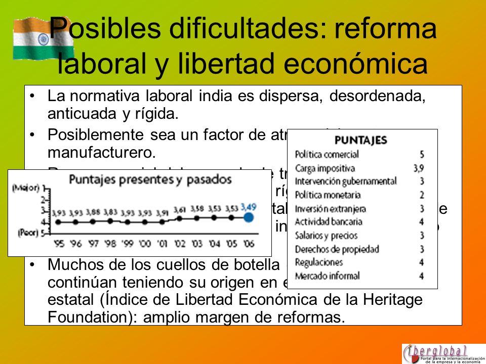 Posibles dificultades: reforma laboral y libertad económica