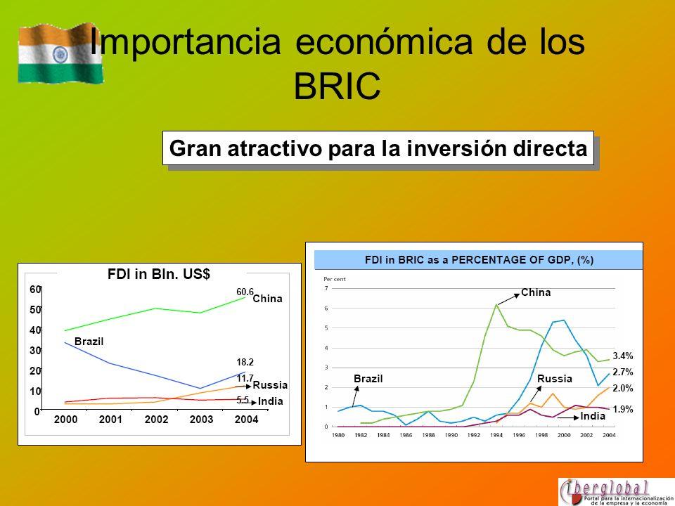 Importancia económica de los BRIC