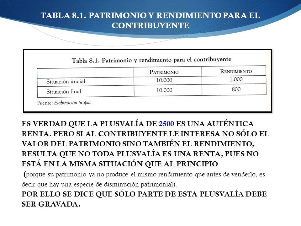 TABLA 8.1. PATRIMONIO Y RENDIMIENTO PARA EL CONTRIBUYENTE