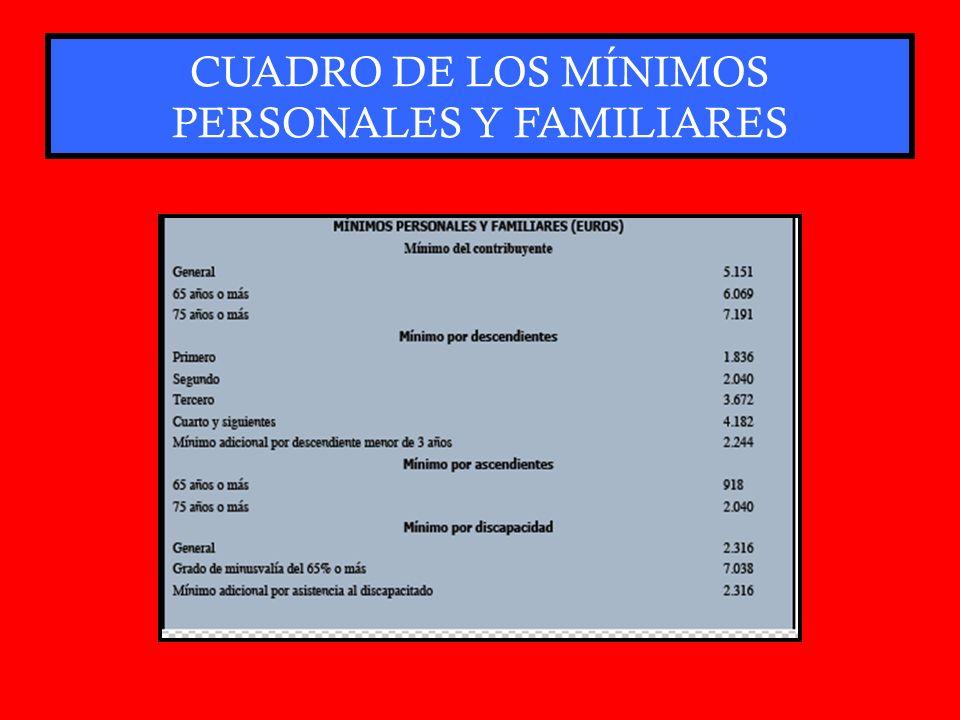 CUADRO DE LOS MÍNIMOS PERSONALES Y FAMILIARES