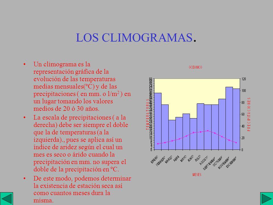 LOS CLIMOGRAMAS.