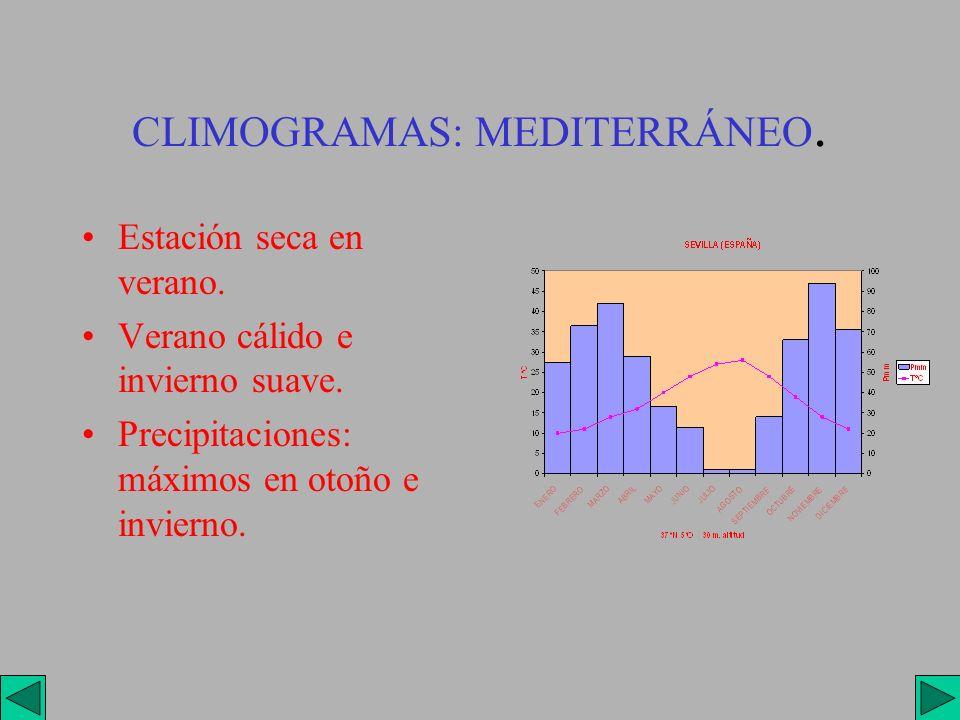 CLIMOGRAMAS: MEDITERRÁNEO.