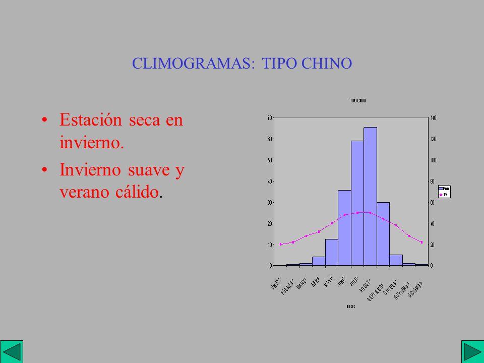 CLIMOGRAMAS: TIPO CHINO
