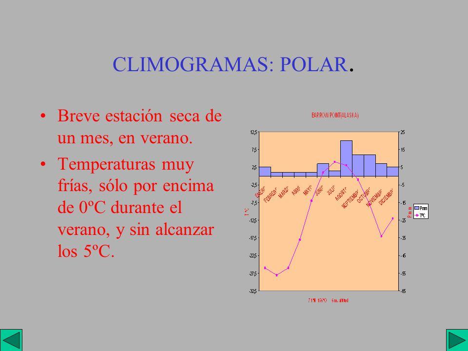 CLIMOGRAMAS: POLAR. Breve estación seca de un mes, en verano.