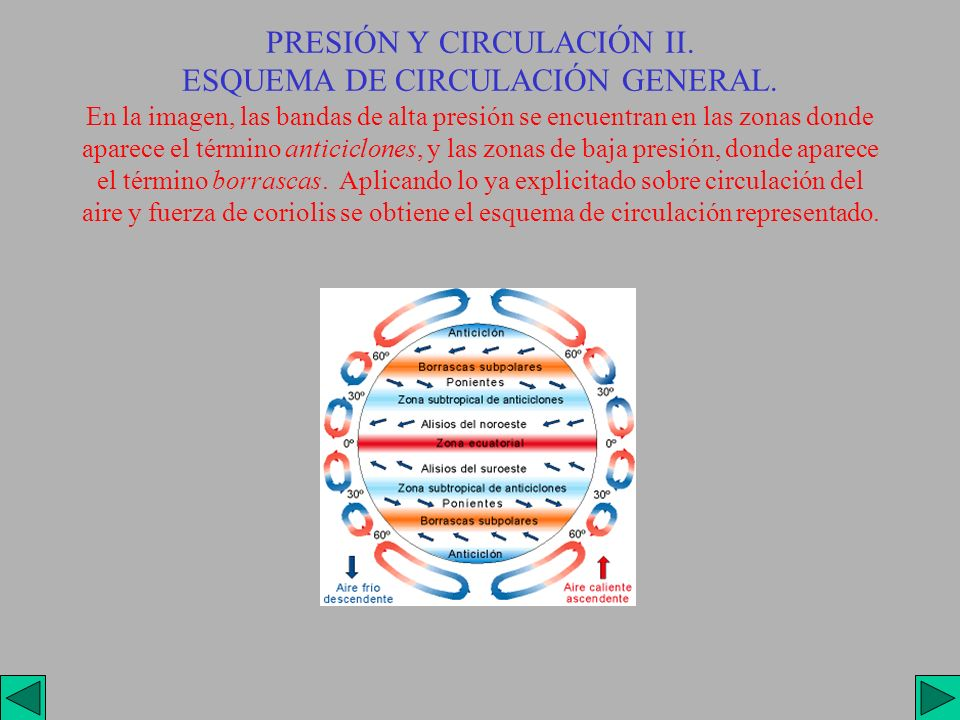 PRESIÓN Y CIRCULACIÓN II. ESQUEMA DE CIRCULACIÓN GENERAL