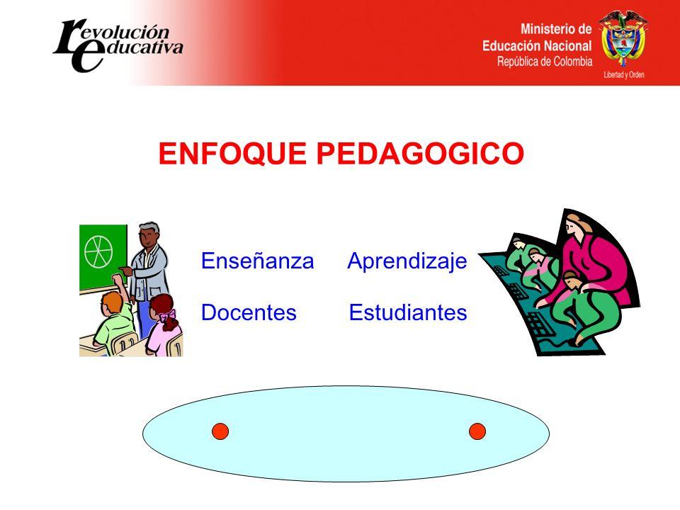 ENFOQUE PEDAGOGICO Enseñanza Aprendizaje Docentes Estudiantes