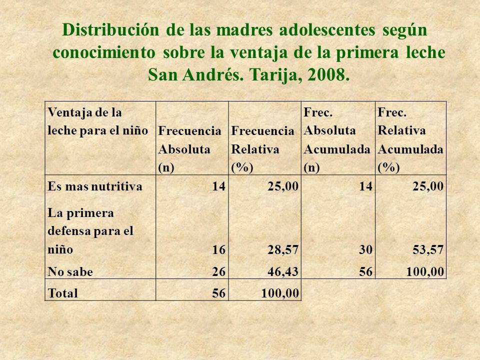 Distribución de las madres adolescentes según conocimiento sobre la ventaja de la primera leche San Andrés. Tarija, 2008.