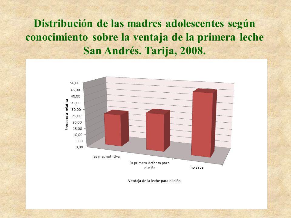 Distribución de las madres adolescentes según conocimiento sobre la ventaja de la primera leche San Andrés.