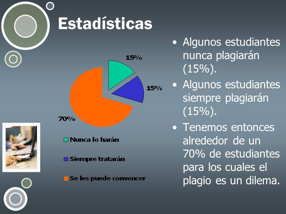 Estadísticas Algunos estudiantes nunca plagiarán (15%).