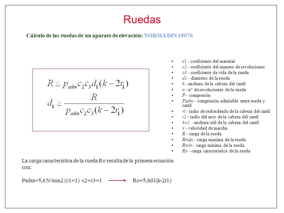 Ruedas Cálculo de las ruedas de un aparato de elevación: NORMA DIN 15070. c1 - coeficiente del material.