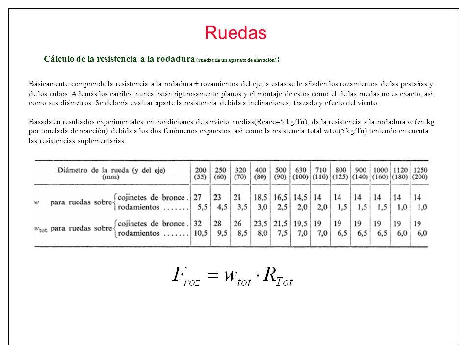Ruedas Cálculo de la resistencia a la rodadura (ruedas de un aparato de elevación):