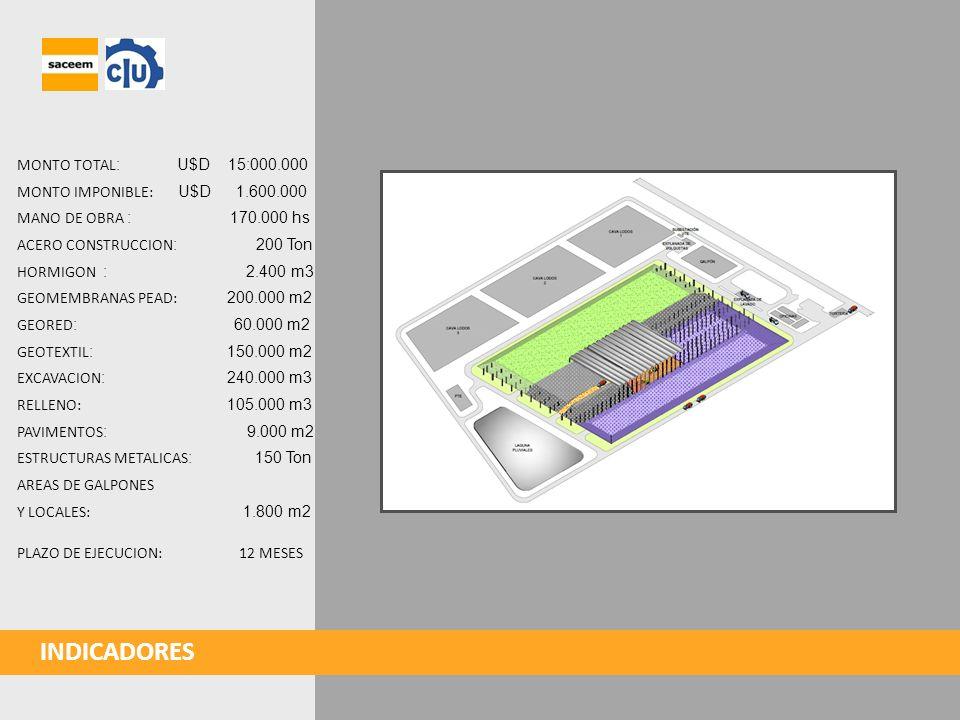 INDICADORES MONTO TOTAL: U$D 15:000.000 MONTO IMPONIBLE: U$D 1.600.000