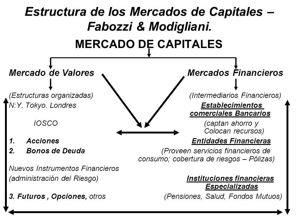 Estructura de los Mercados de Capitales – Fabozzi & Modigliani.