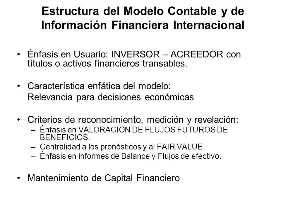 Estructura del Modelo Contable y de Información Financiera Internacional