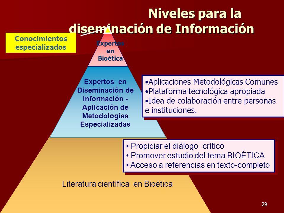 Niveles para la diseminación de Información