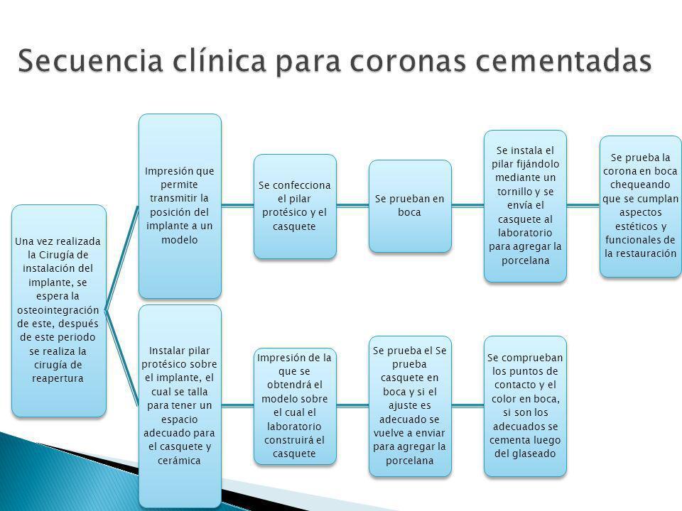Secuencia clínica para coronas cementadas