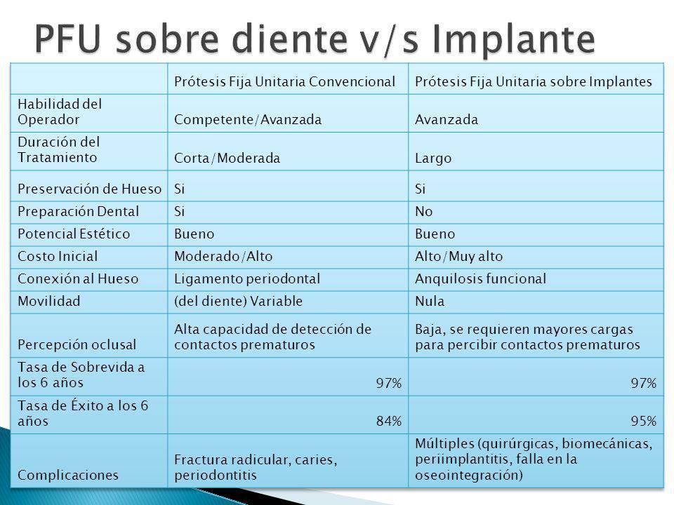 PFU sobre diente v/s Implante
