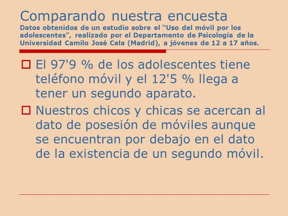 Comparando nuestra encuesta Datos obtenidos de un estudio sobre el Uso del móvil por los adolescentes , realizado por el Departamento de Psicología de la Universidad Camilo José Cela (Madrid), a jóvenes de 12 a 17 años.