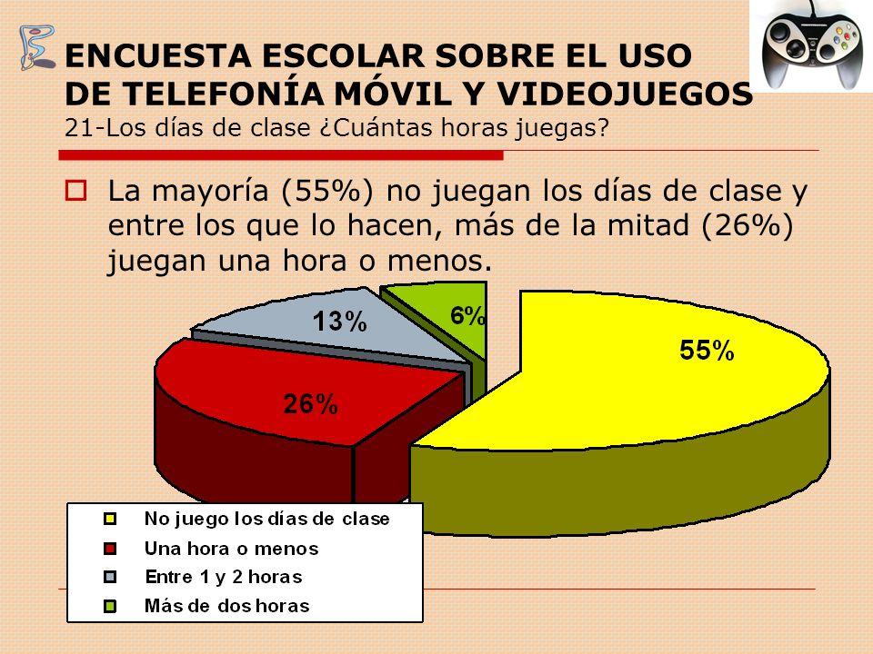 ENCUESTA ESCOLAR SOBRE EL USO DE TELEFONÍA MÓVIL Y VIDEOJUEGOS 21-Los días de clase ¿Cuántas horas juegas