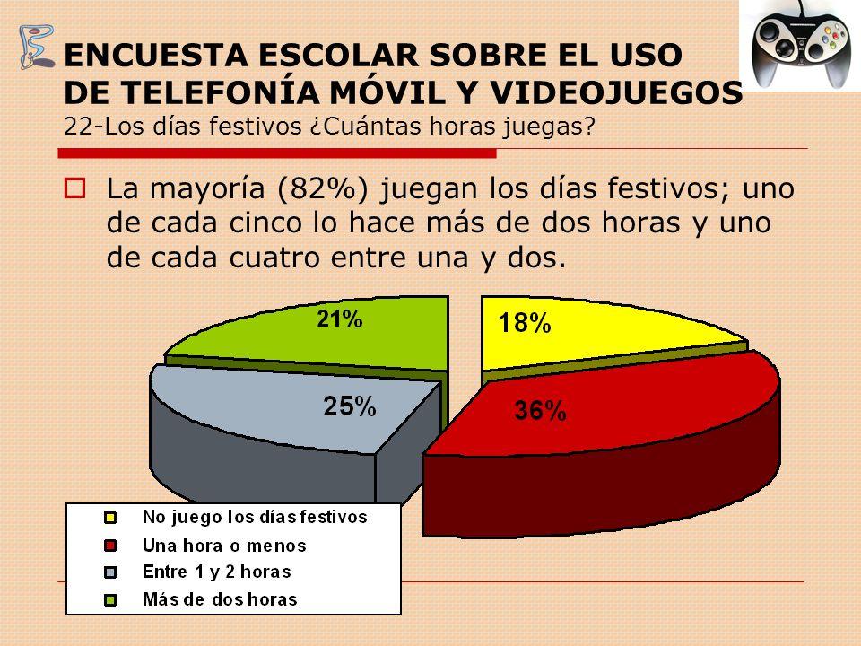 ENCUESTA ESCOLAR SOBRE EL USO DE TELEFONÍA MÓVIL Y VIDEOJUEGOS 22-Los días festivos ¿Cuántas horas juegas