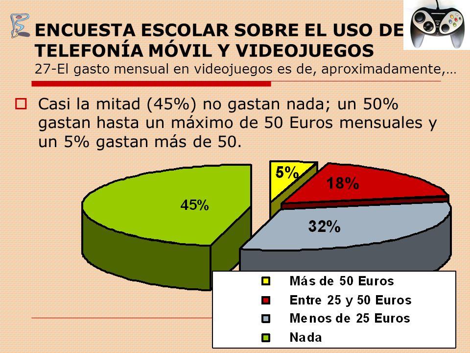 ENCUESTA ESCOLAR SOBRE EL USO DE TELEFONÍA MÓVIL Y VIDEOJUEGOS 27-El gasto mensual en videojuegos es de, aproximadamente,…