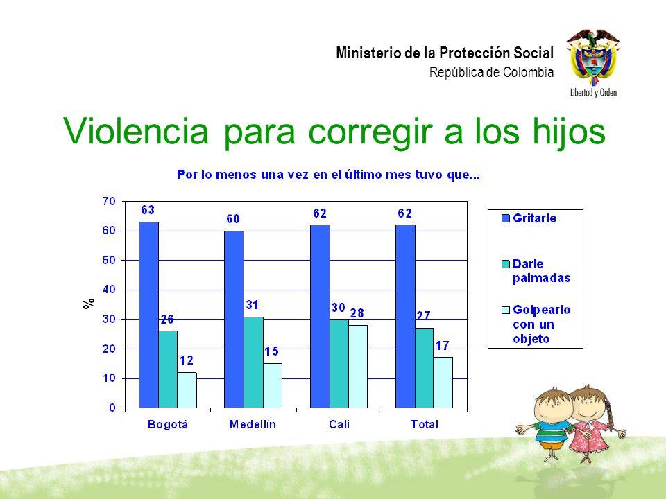 Violencia para corregir a los hijos
