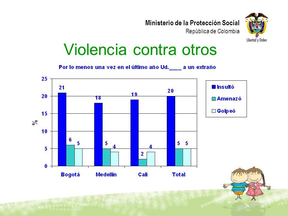 Violencia contra otros