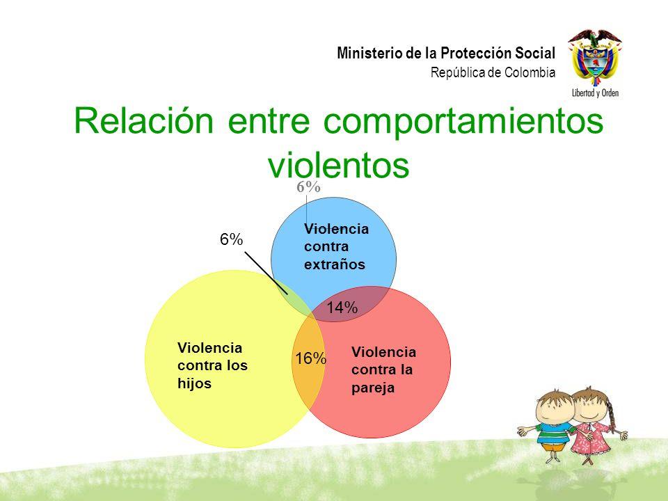 Relación entre comportamientos violentos