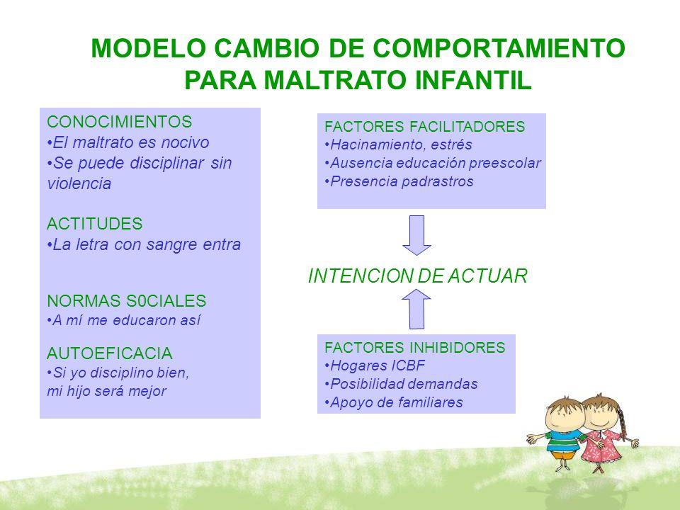 MODELO CAMBIO DE COMPORTAMIENTO PARA MALTRATO INFANTIL