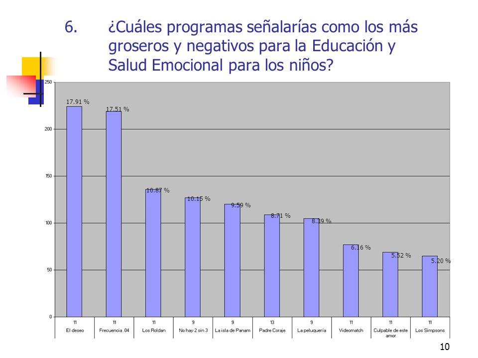 ¿Cuáles programas señalarías como los más groseros y negativos para la Educación y Salud Emocional para los niños