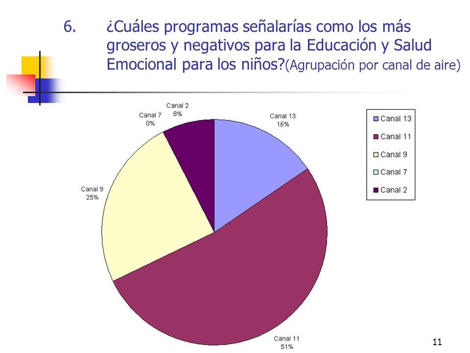 ¿Cuáles programas señalarías como los más groseros y negativos para la Educación y Salud Emocional para los niños (Agrupación por canal de aire)