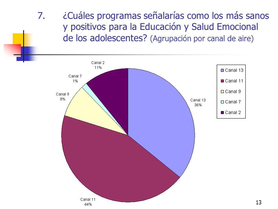 ¿Cuáles programas señalarías como los más sanos y positivos para la Educación y Salud Emocional de los adolescentes.