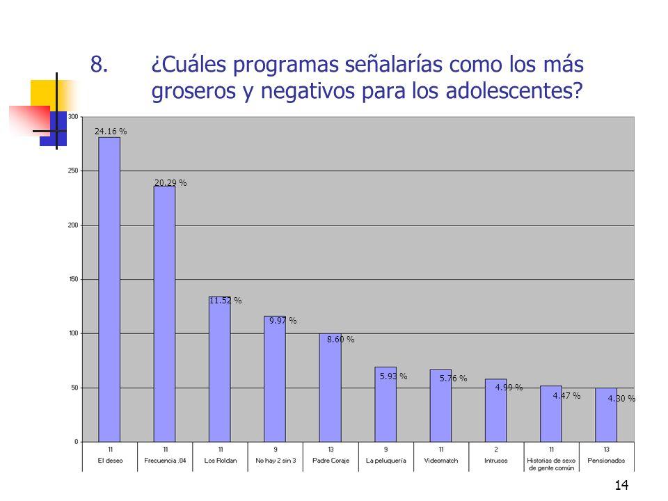 ¿Cuáles programas señalarías como los más groseros y negativos para los adolescentes