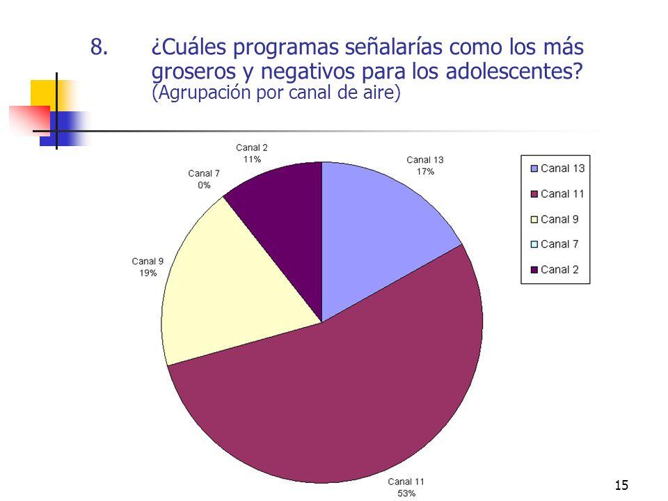 ¿Cuáles programas señalarías como los más groseros y negativos para los adolescentes.