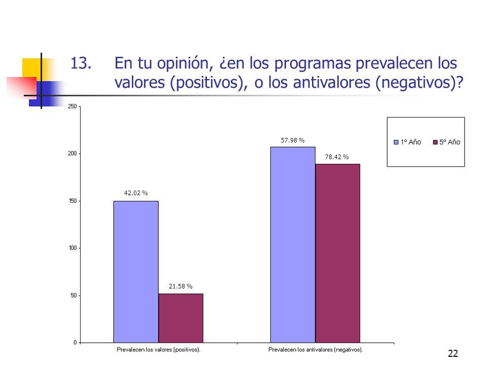 En tu opinión, ¿en los programas prevalecen los valores (positivos), o los antivalores (negativos)