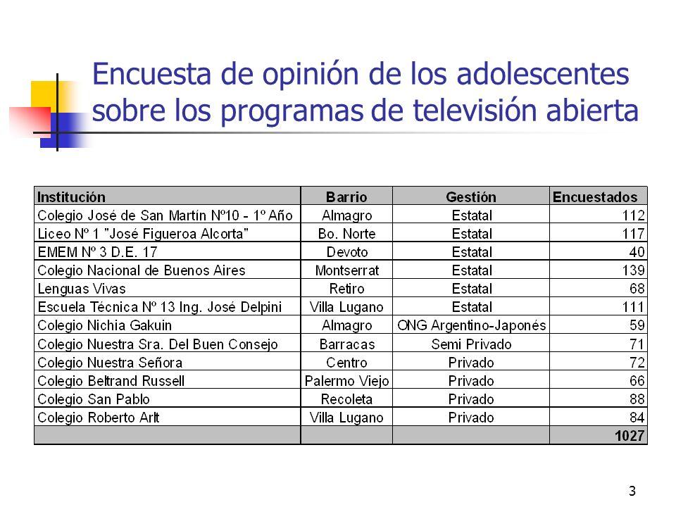 Encuesta de opinión de los adolescentes sobre los programas de televisión abierta