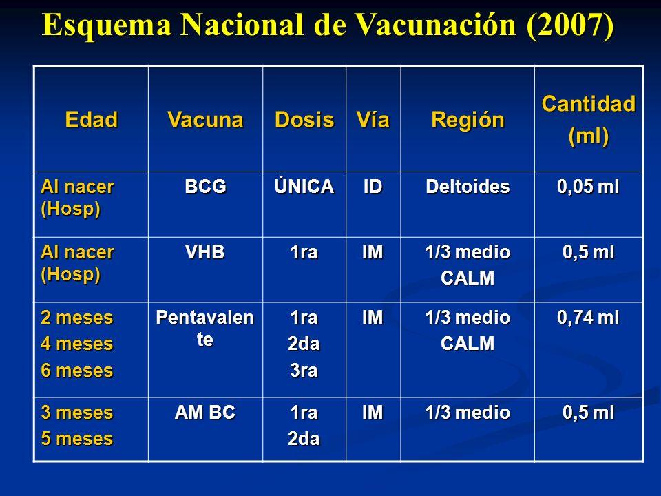 Esquema Nacional de Vacunación (2007)