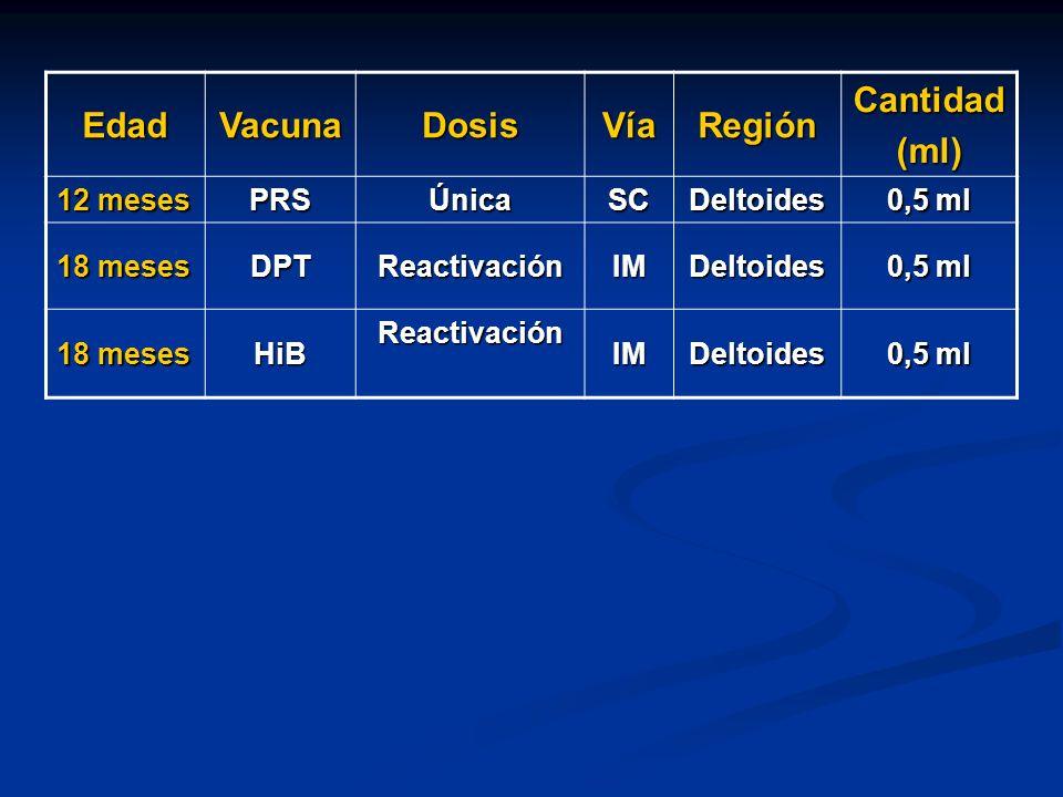 Edad Vacuna Dosis Vía Región Cantidad (ml)