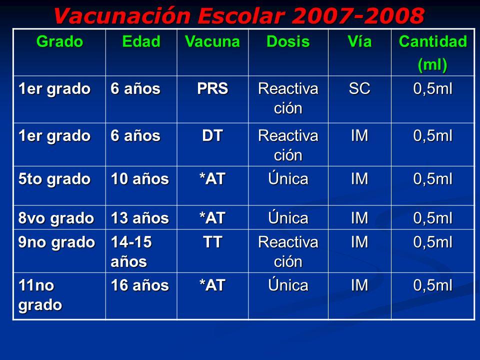 Grado Edad Vacuna Dosis Vía Cantidad (ml) PRS DT *AT TT