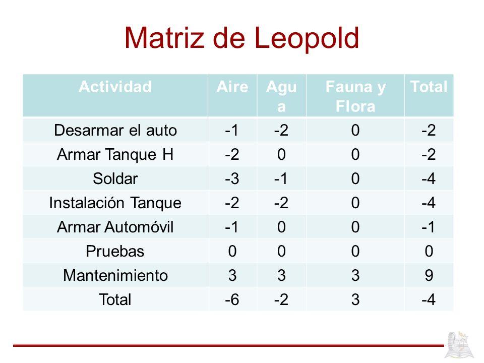 Matriz de Leopold Actividad Aire Agua Fauna y Flora Total