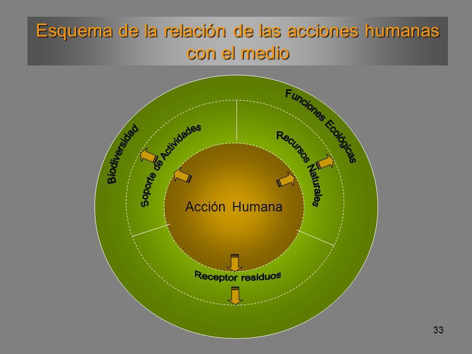 Esquema de la relación de las acciones humanas con el medio