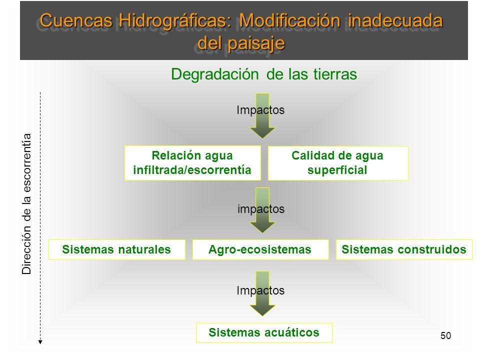 Relación agua infiltrada/escorrentía Calidad de agua superficial