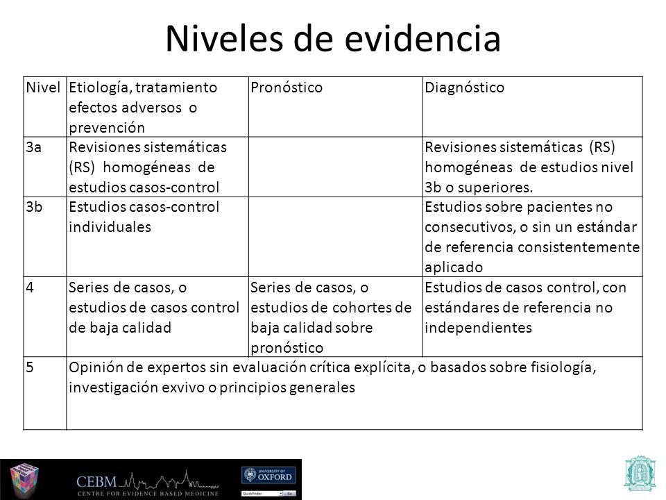Niveles de evidencia Nivel