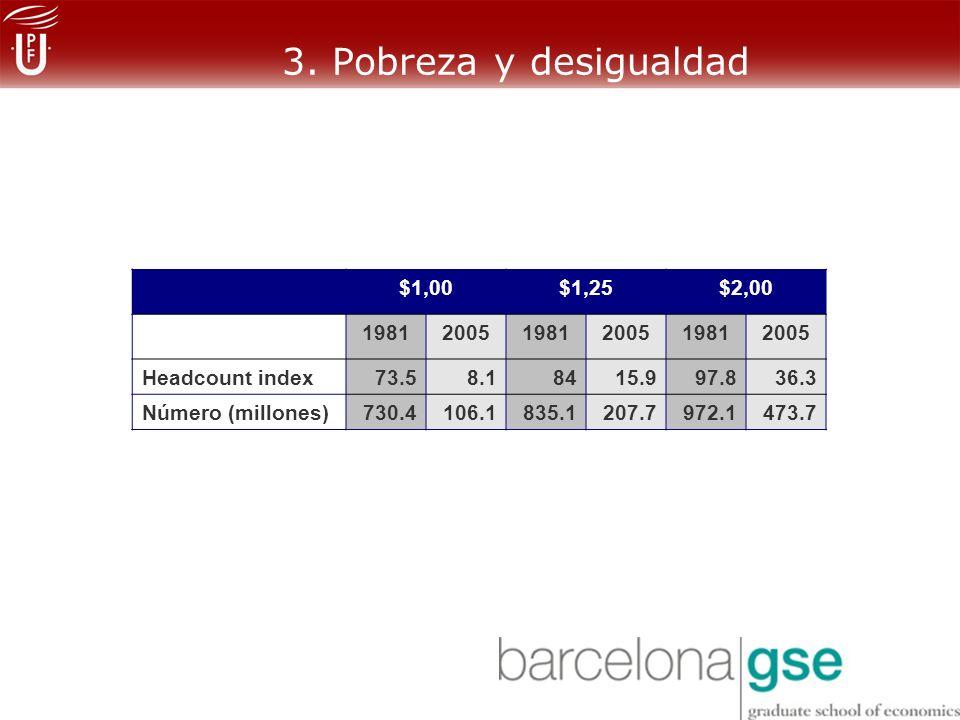 3. Pobreza y desigualdad $1,00 $1,25 $2,00 1981 2005 Headcount index