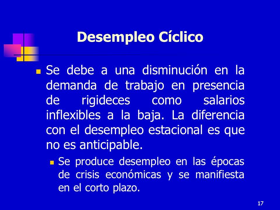 Desempleo Cíclico