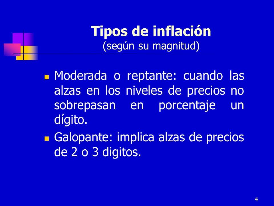 Tipos de inflación (según su magnitud)