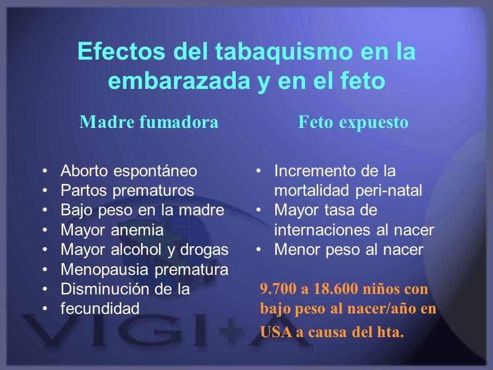 Efectos del tabaquismo en la embarazada y en el feto